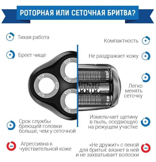 Роторная или сеточная бритва